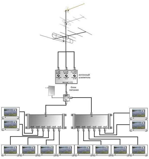 активных распределить сигнал цифровой тв антенны на квартиры всего, это термобелье